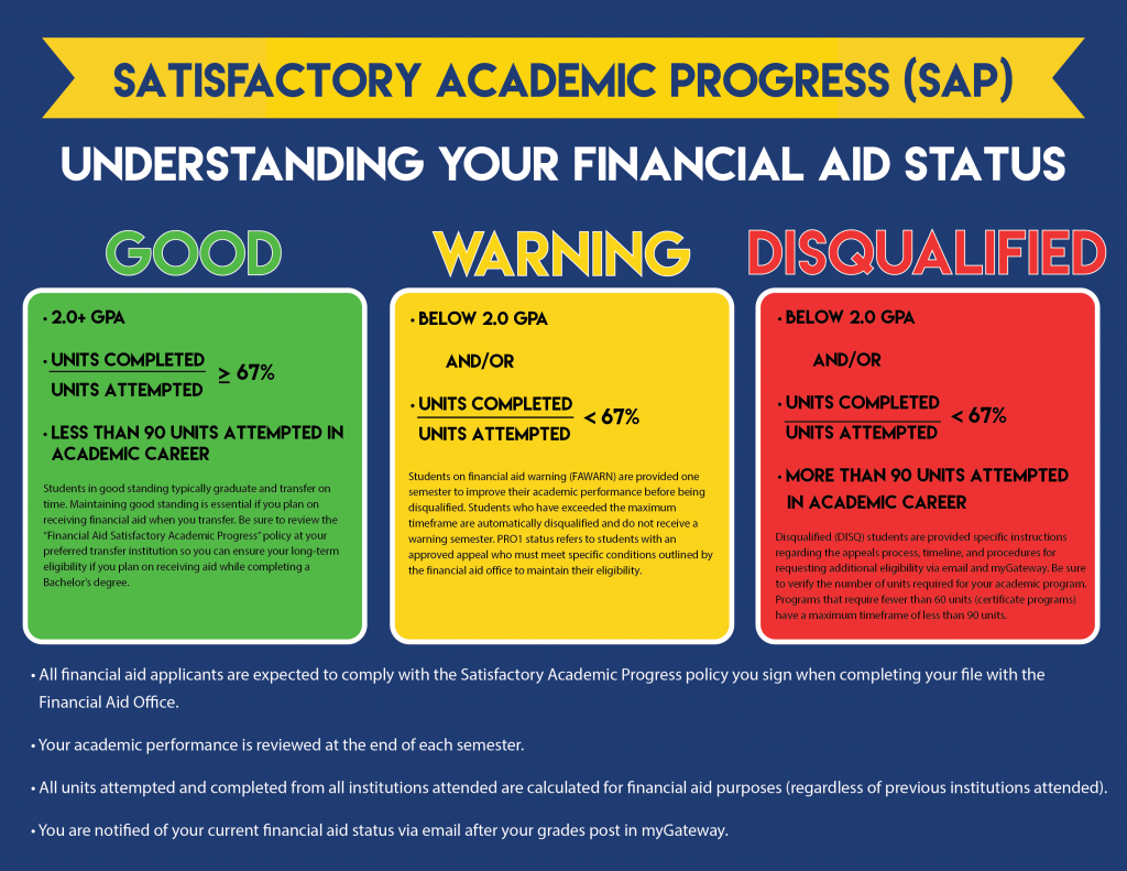 Financial Aid – Cypress College
